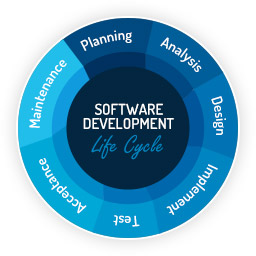 Software Development Solutions Lifecycle